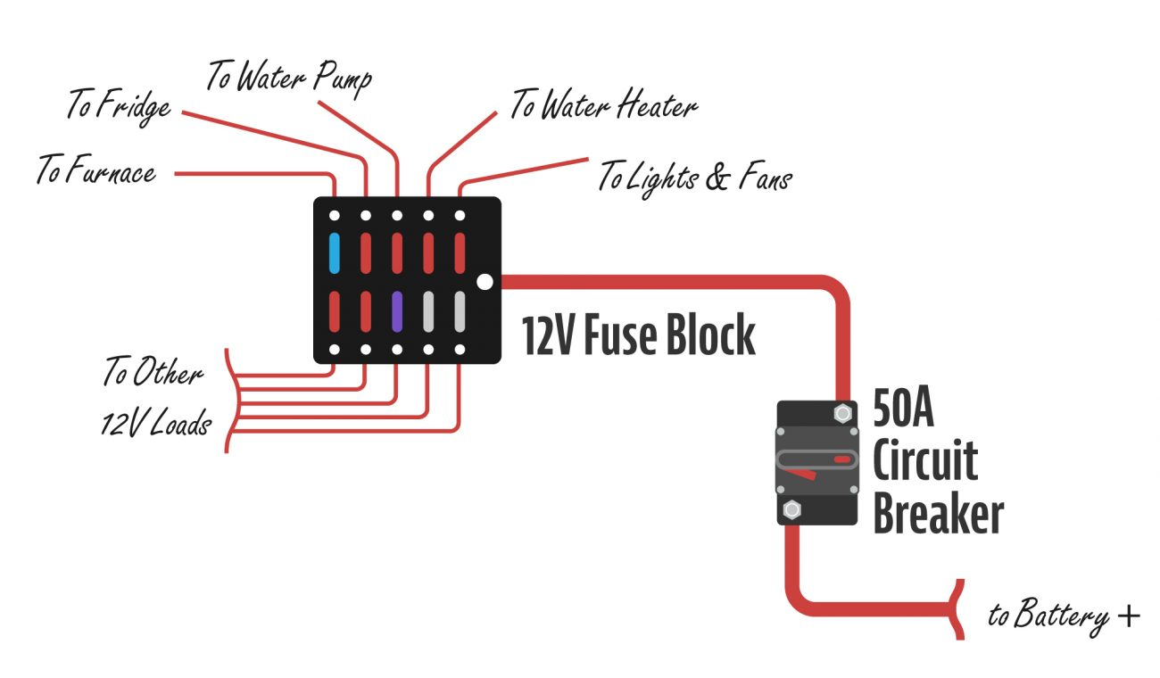 Fuse block example - run from battery through a circuit breaker and to individual loads.