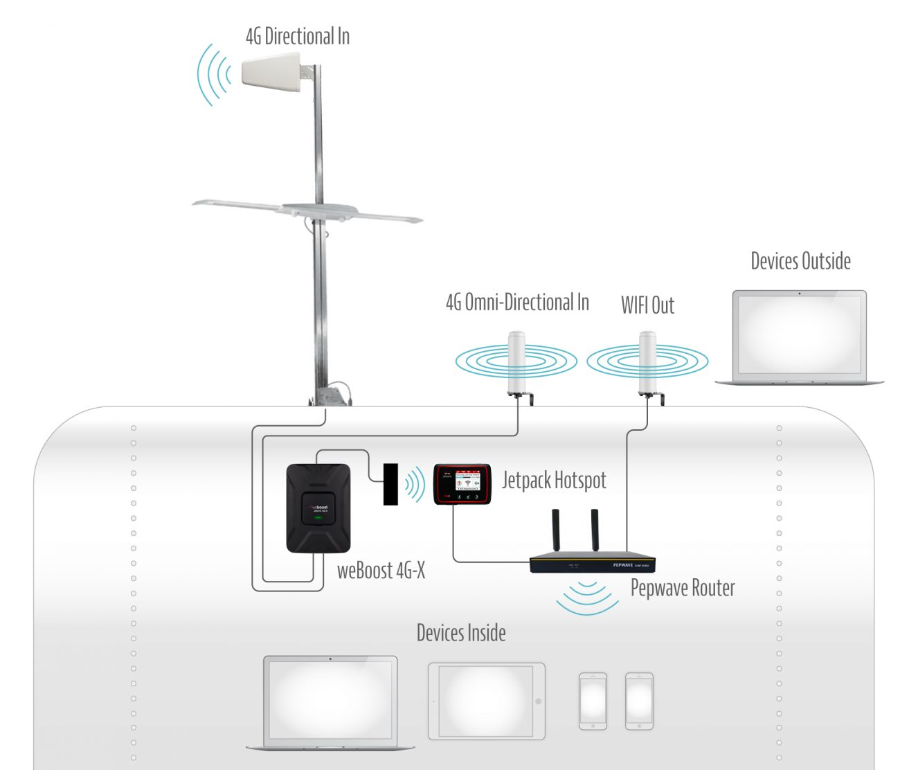 internet setup illustration