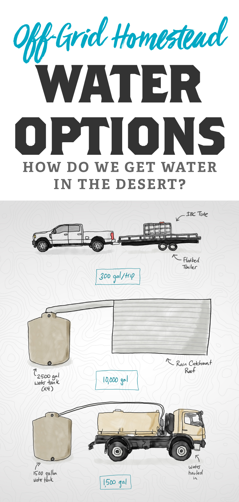 Building an Off-Grid Homestead - Water Options
